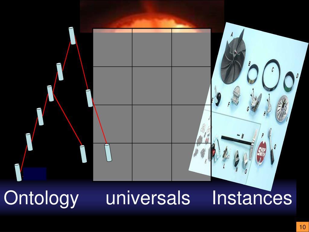 Ontology     universals    Instances