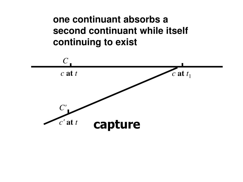 one continuant absorbs a second continuant while itself continuing to exist