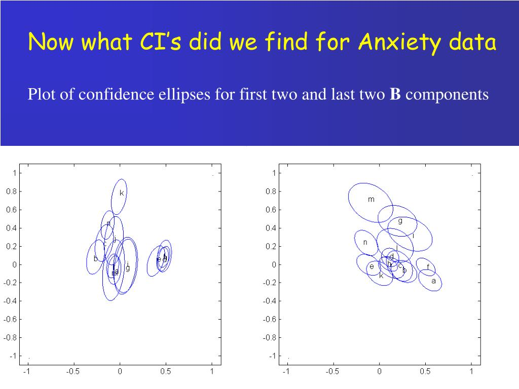Now what CI's did we find for Anxiety data