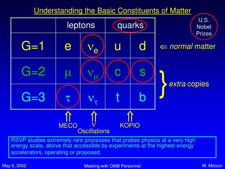 Understanding the Basic Constituents of Matter