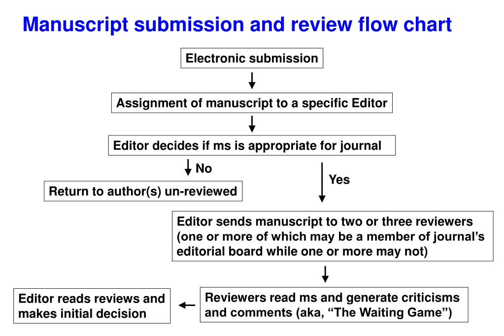 Manuscript submission and review flow chart