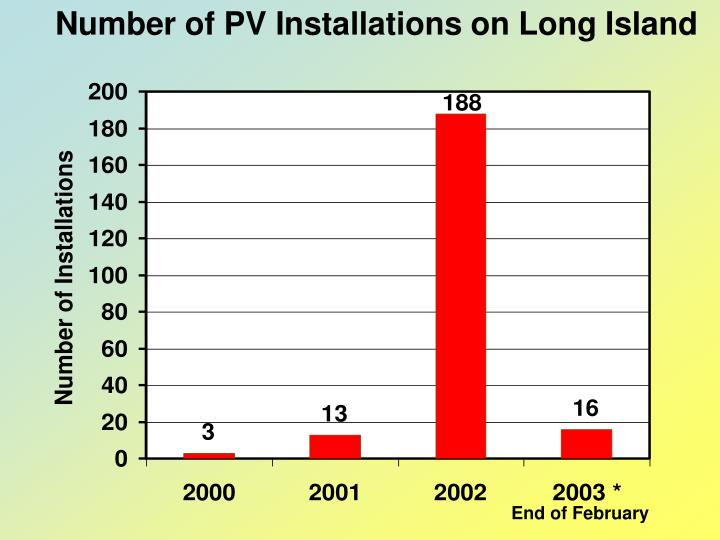 Number of PV Installations on Long Island