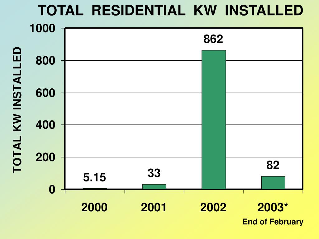 TOTAL  RESIDENTIAL  KW  INSTALLED