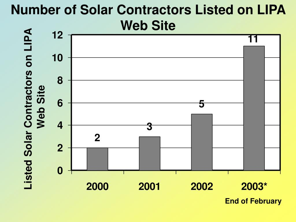 Number of Solar Contractors Listed on LIPA Web Site