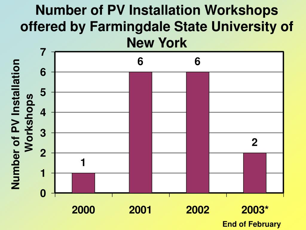 Number of PV Installation Workshops offered by Farmingdale State University of New York