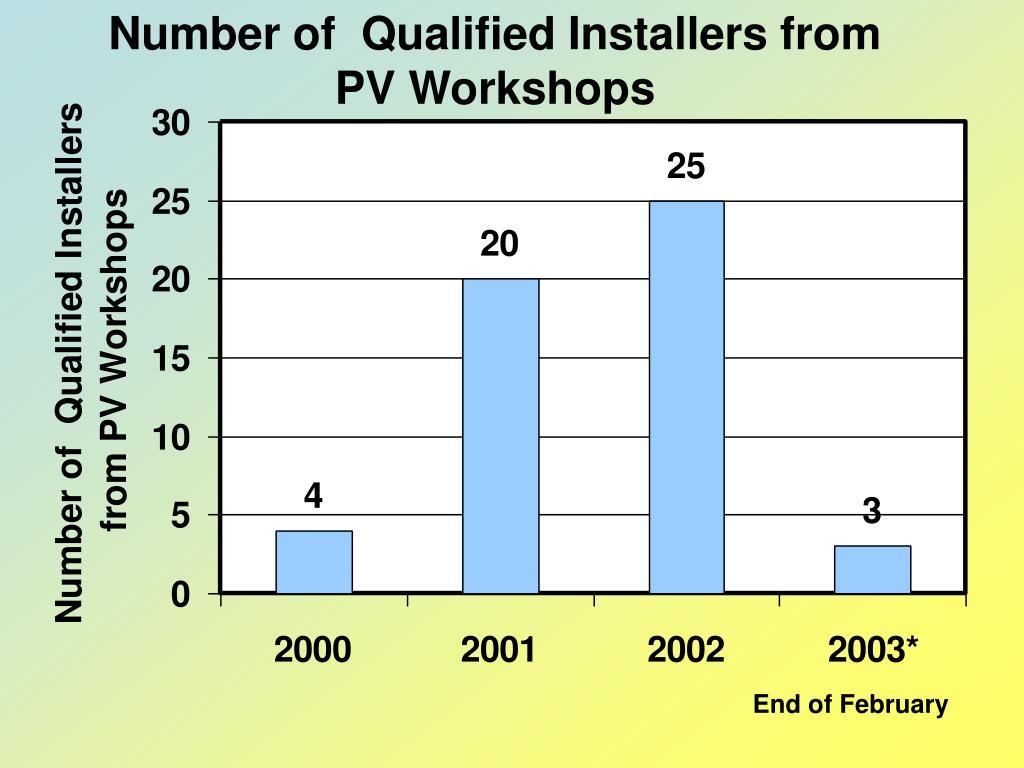 Number of  Qualified Installers from PV Workshops