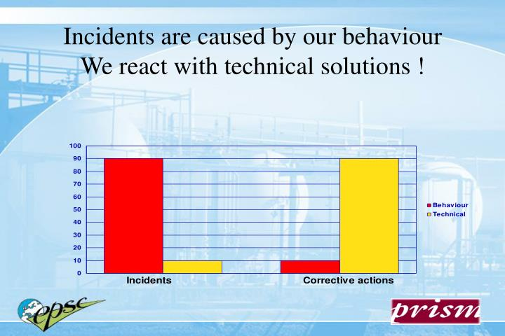 Incidents are caused by our behaviour