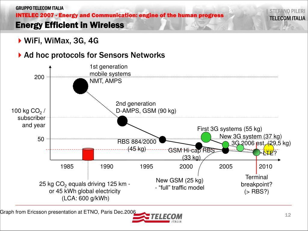 Energy Efficient in Wireless