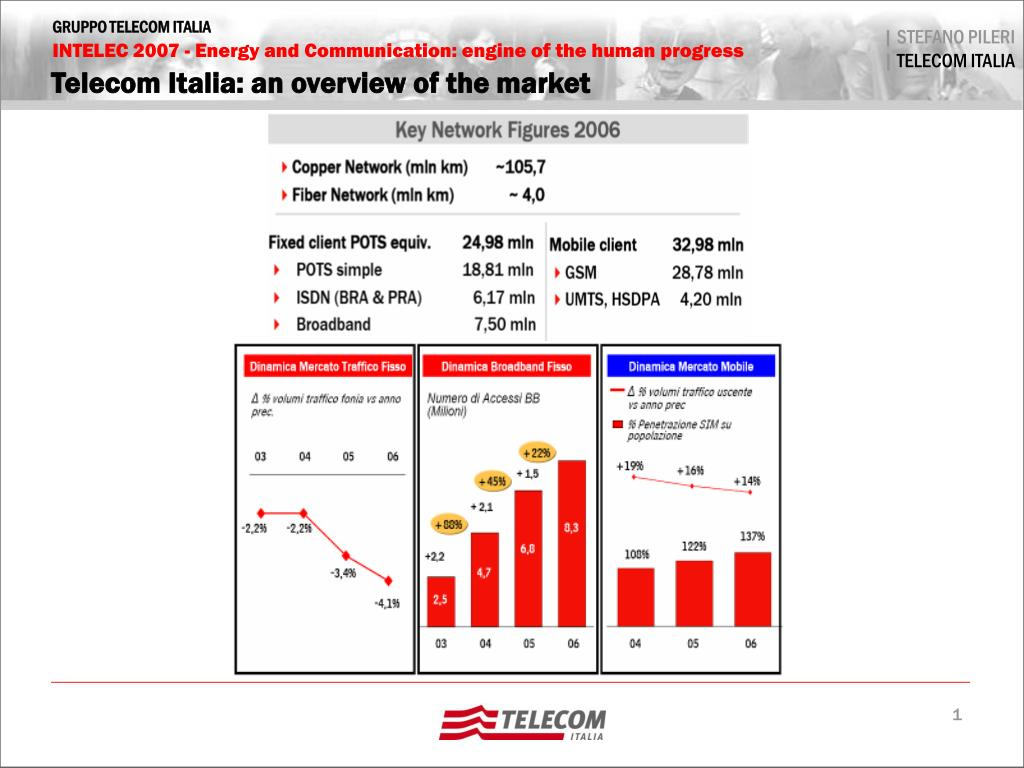 Telecom Italia: an overview of the market