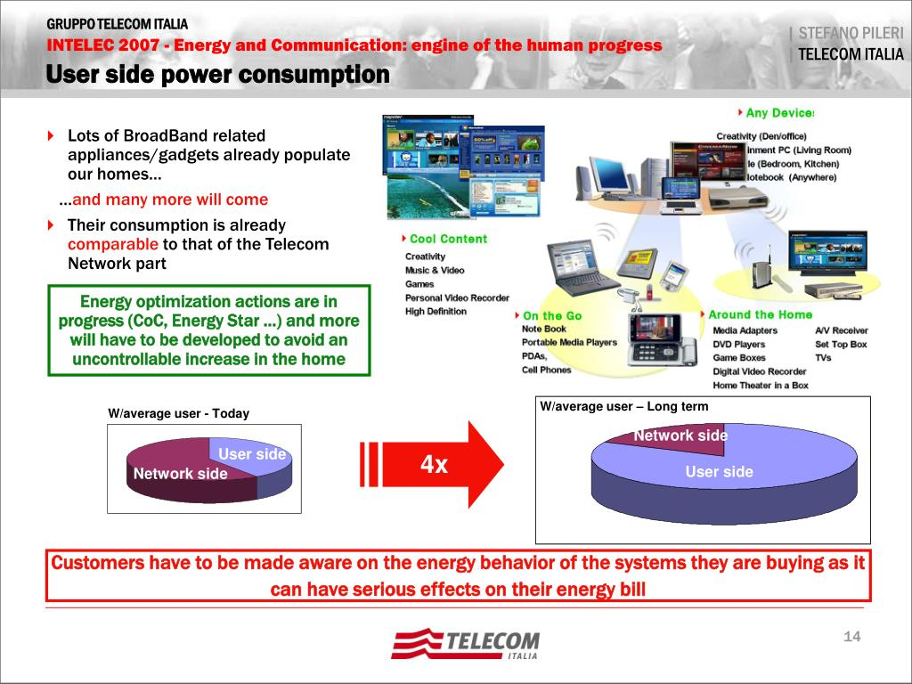User side power consumption