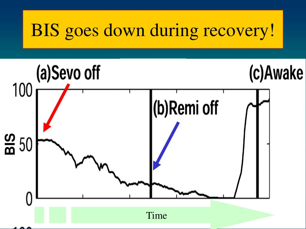 BIS goes down during recovery!