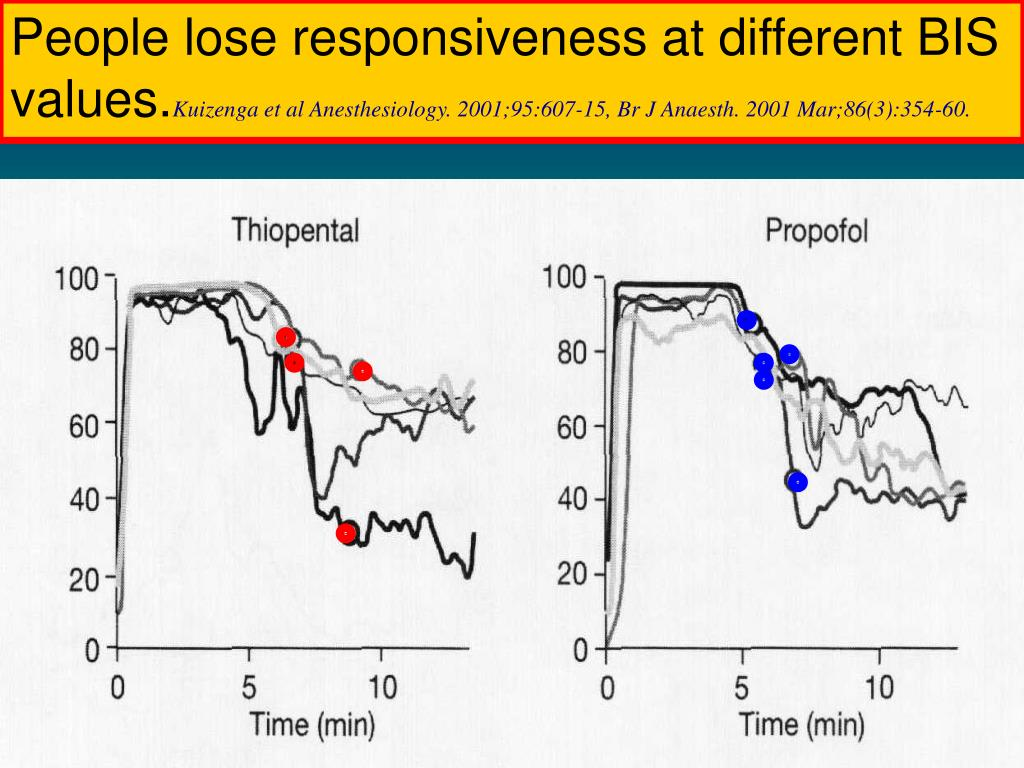 People lose responsiveness at different BIS
