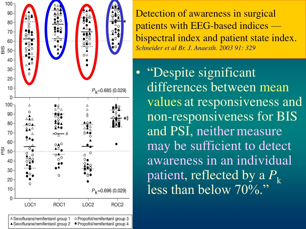 Detection of awareness in surgical patients with EEG-based indices — bispectral index and patient state index.