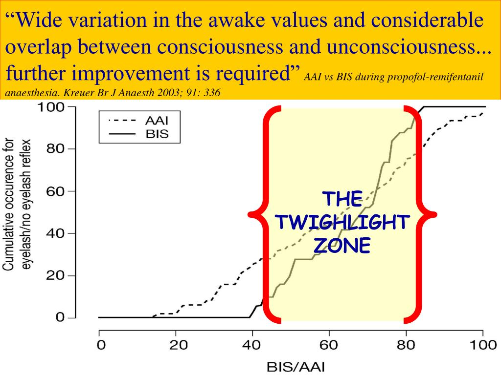 """Wide variation in the awake values and considerable overlap between consciousness and unconsciousness... further improvement is required"""