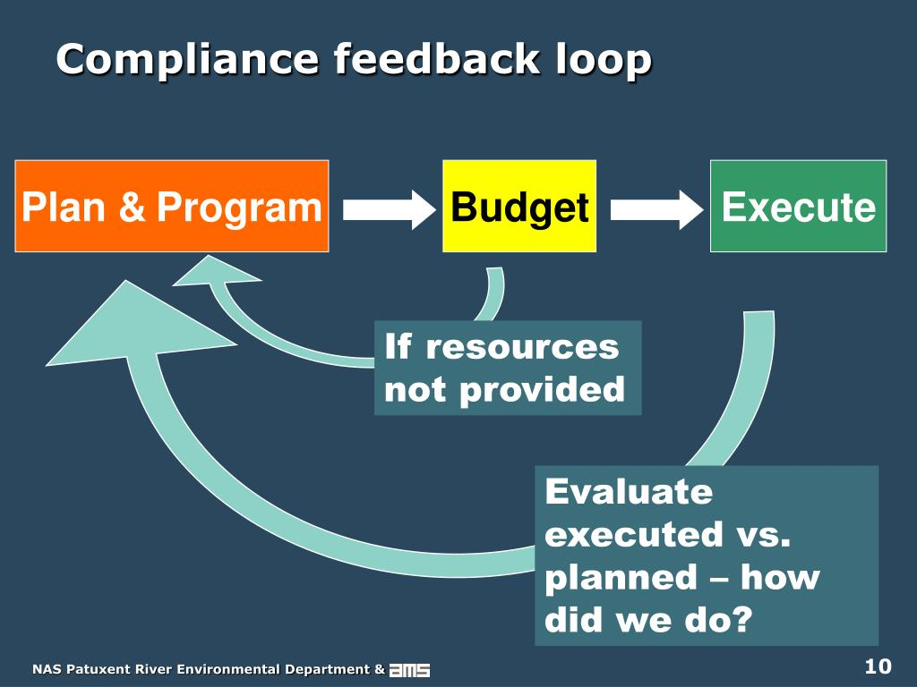 Compliance feedback loop