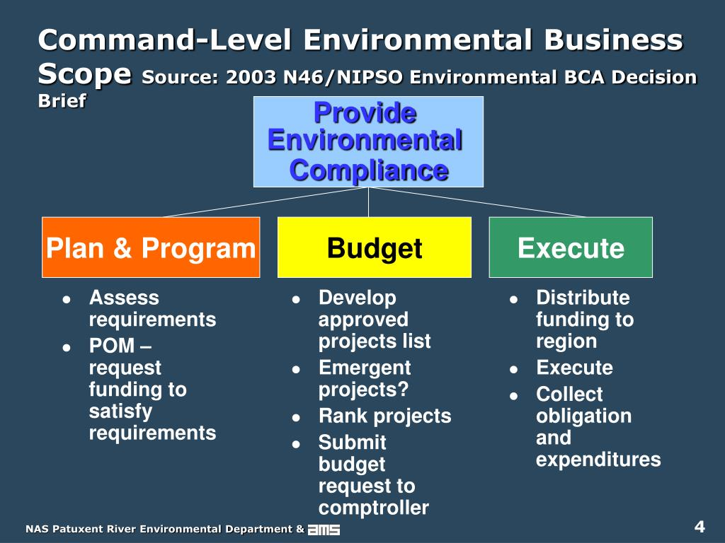 Command-Level Environmental Business Scope
