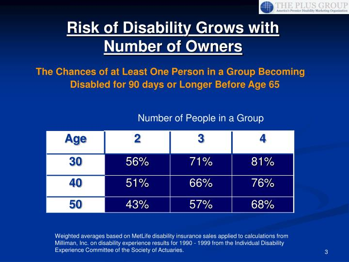 Risk of disability grows with number of owners