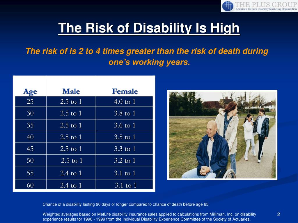 The risk of is 2 to 4 times greater than the risk of death during one's working years.