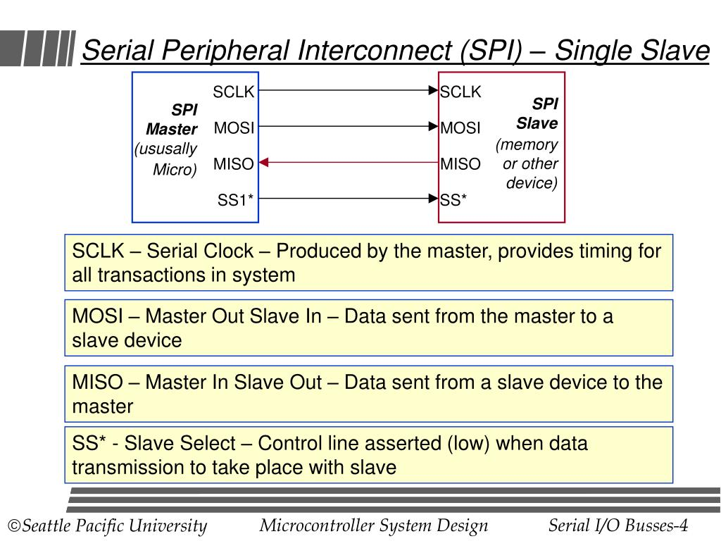 Serial Peripheral Interconnect (SPI) – Single Slave
