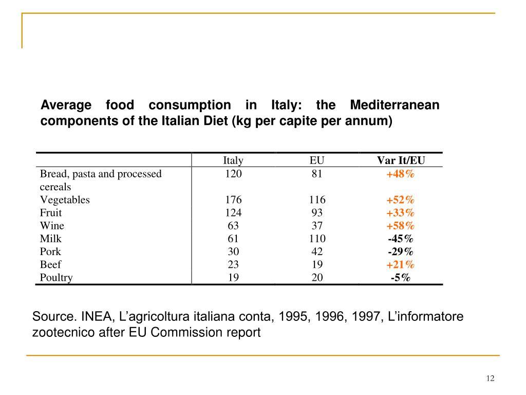 Average food consumption in Italy: the Mediterranean components of the Italian Diet (kg per capite per annum)