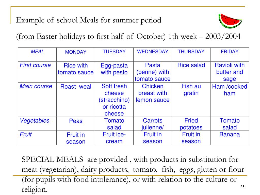 Example of school Meals for summer period