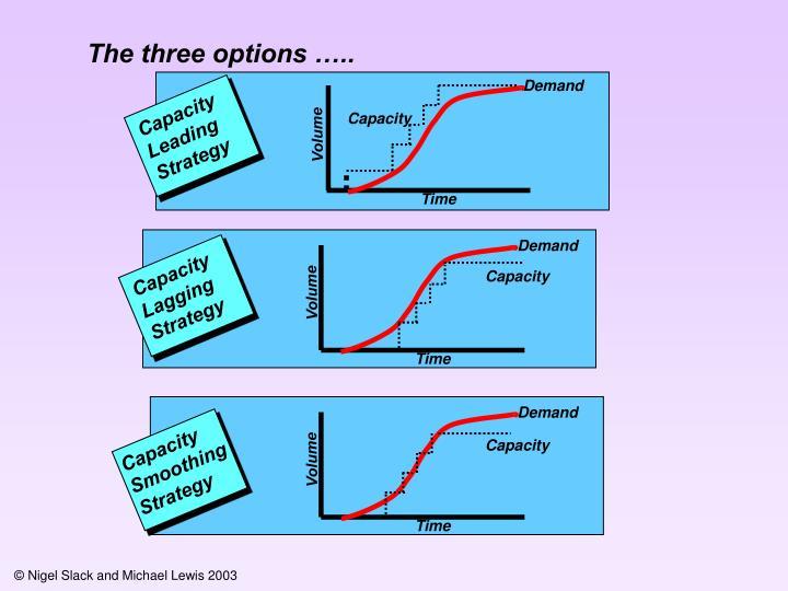 The three options …..