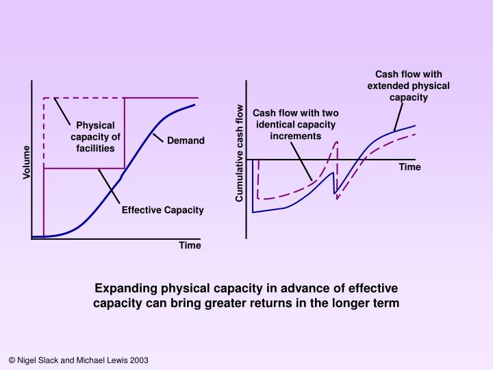 Cash flow with extended physical capacity