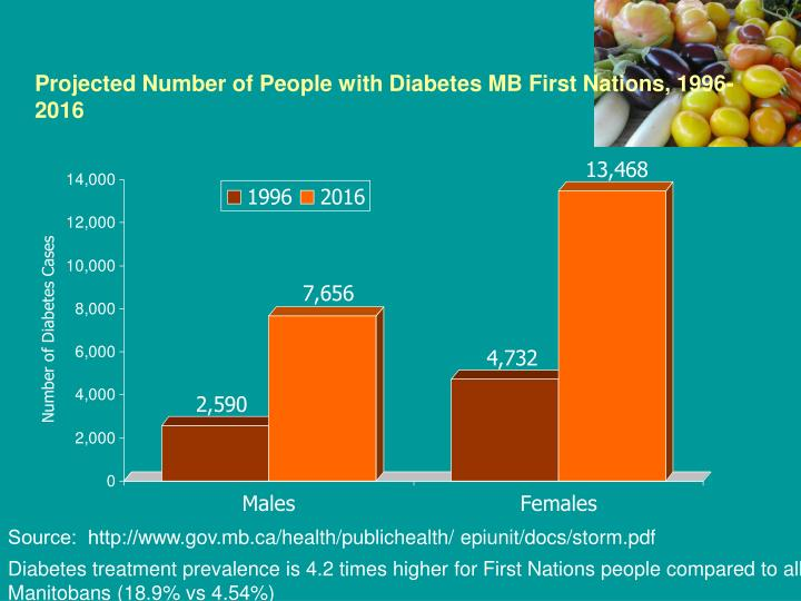 Projected Number of People with Diabetes MB First Nations, 1996-2016