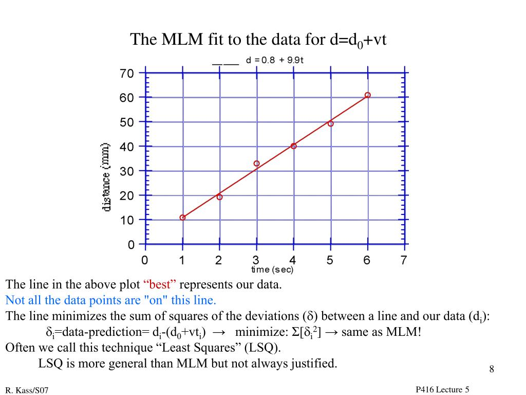 The MLM fit to the data for d=d