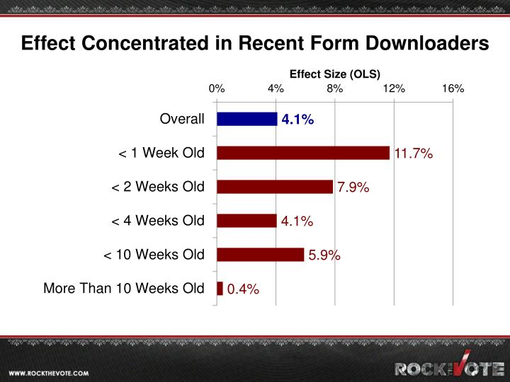 Effect Concentrated in Recent Form Downloaders