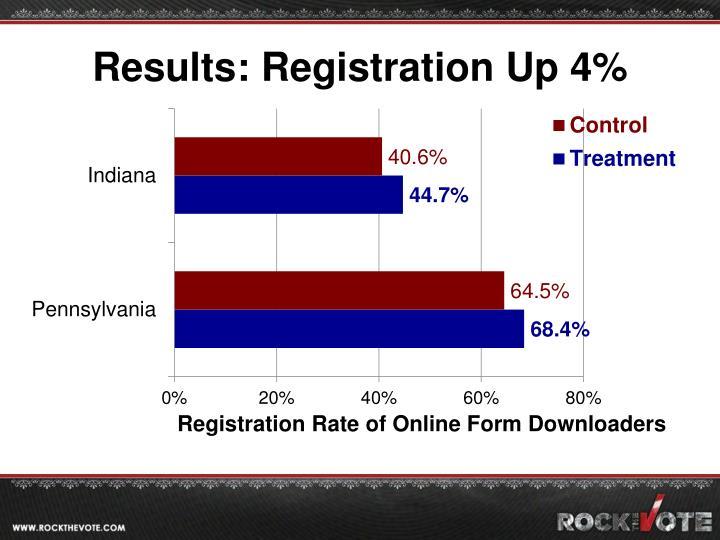 Results: Registration Up 4%