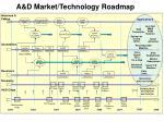 a d market technology roadmap