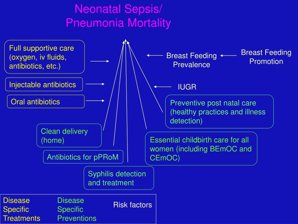 Neonatal Sepsis/