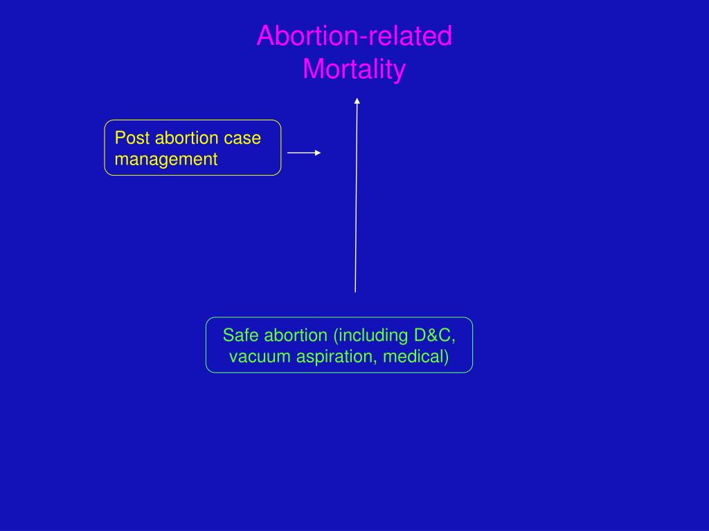 Abortion-related