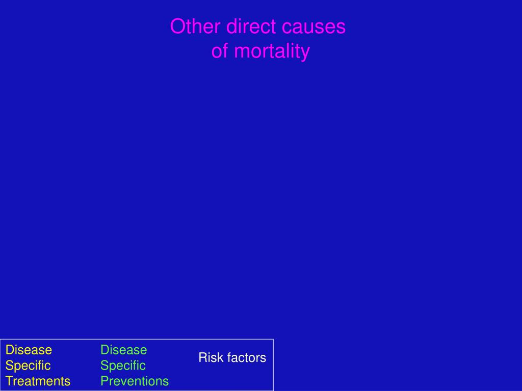 Other direct causes