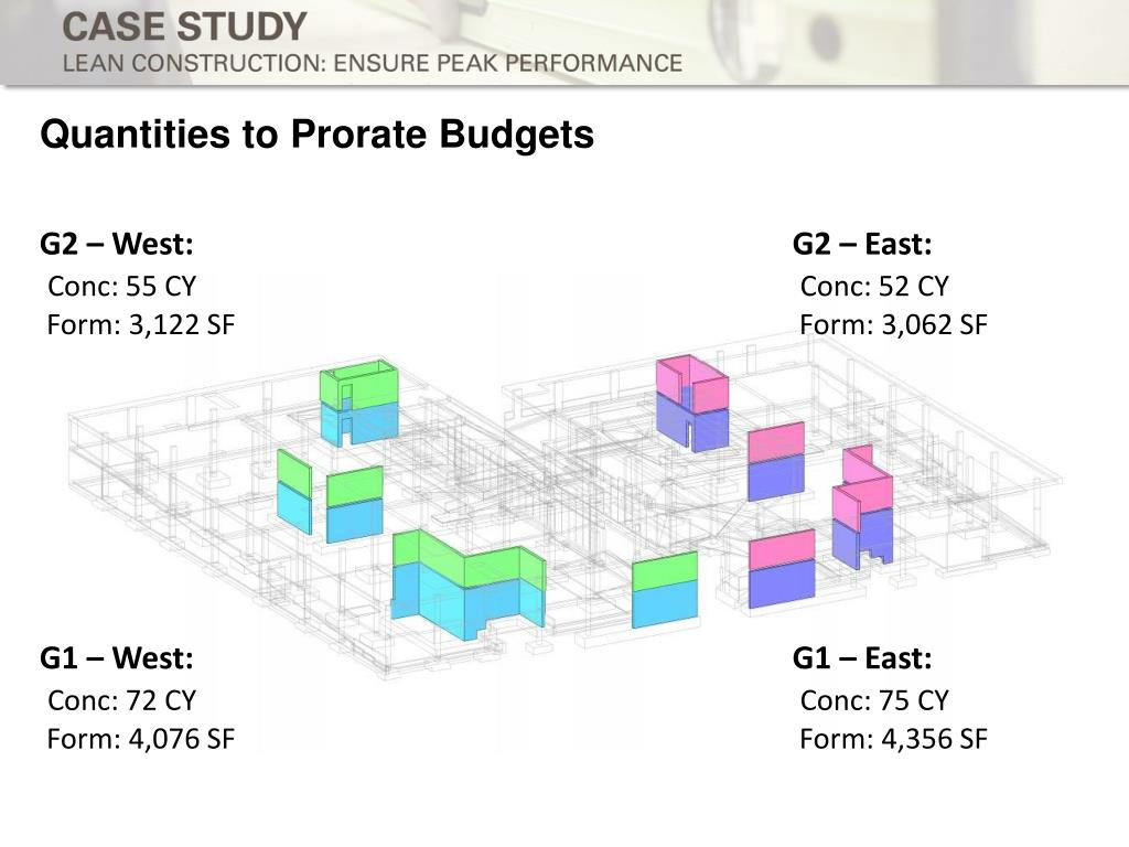 Quantities to Prorate Budgets