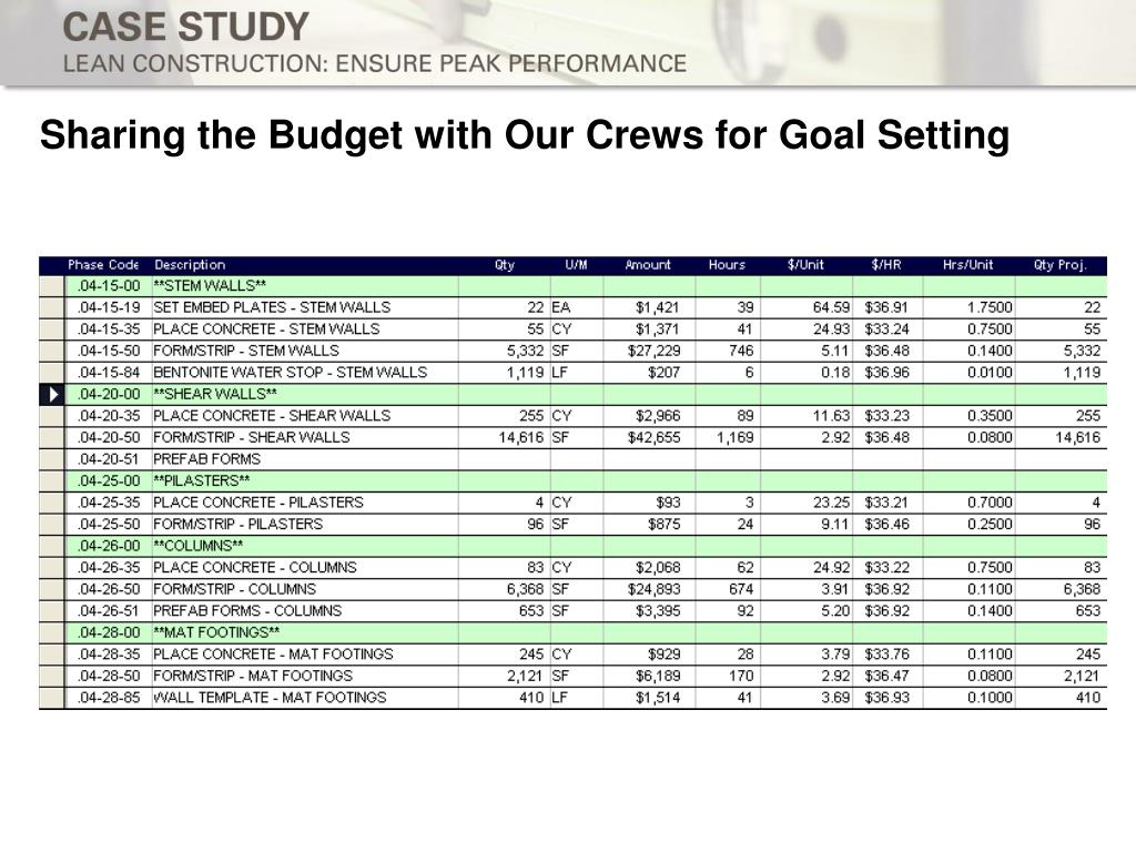 Sharing the Budget with Our Crews for Goal Setting