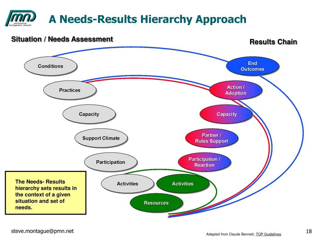 A Needs-Results Hierarchy Approach