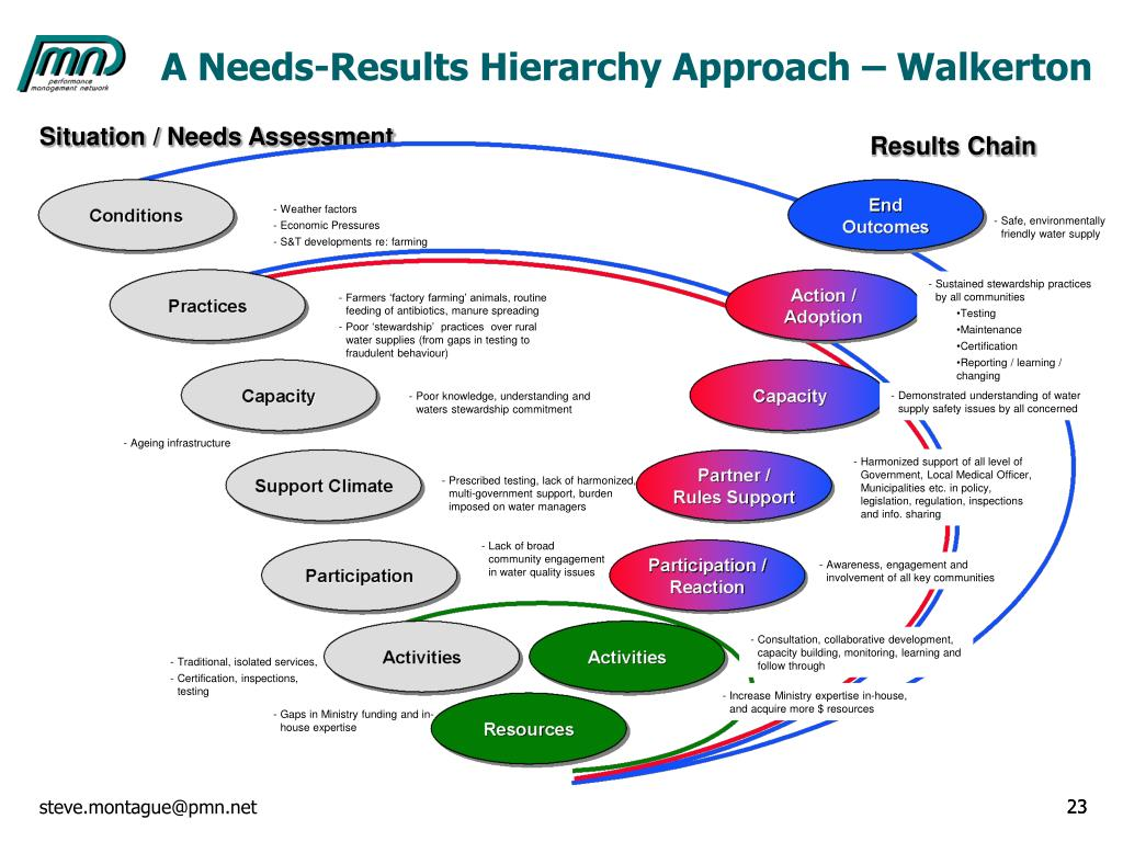 A Needs-Results Hierarchy Approach – Walkerton