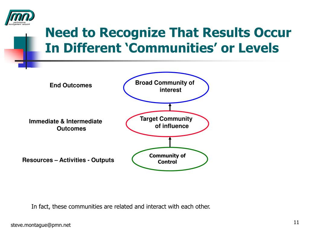 Need to Recognize That Results Occur In Different 'Communities' or Levels