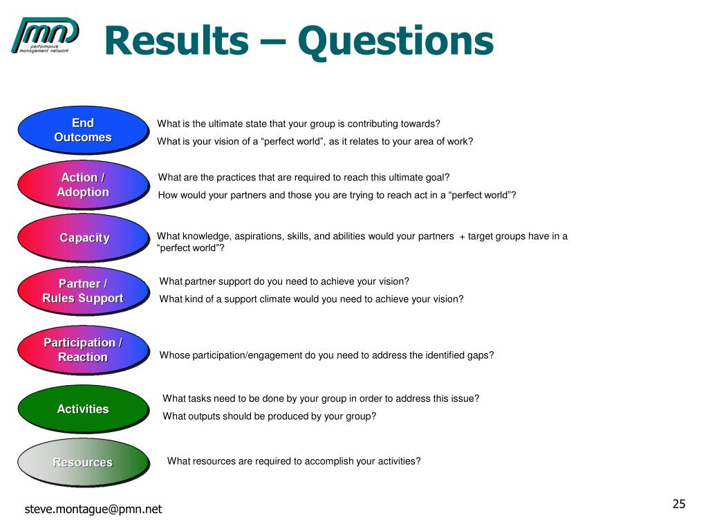Results – Questions