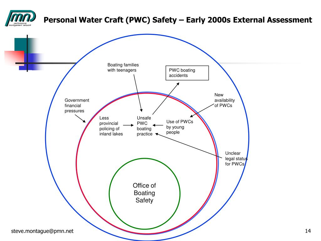 Personal Water Craft (PWC) Safety – Early 2000s External Assessment