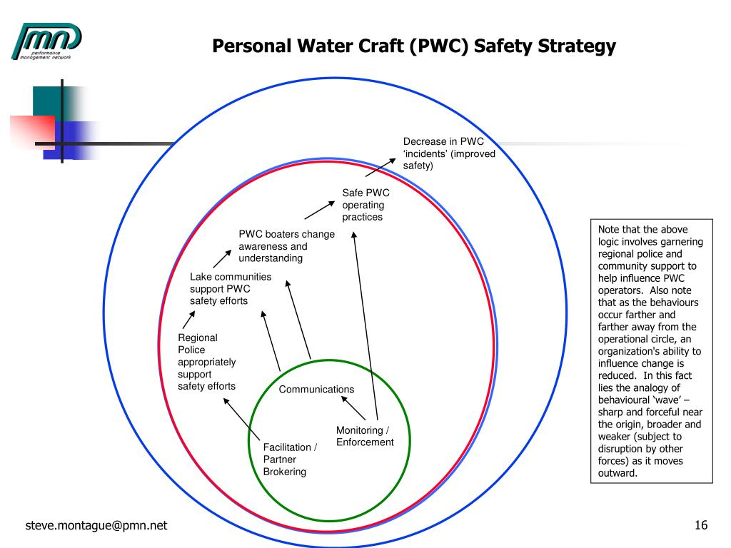Personal Water Craft (PWC) Safety Strategy