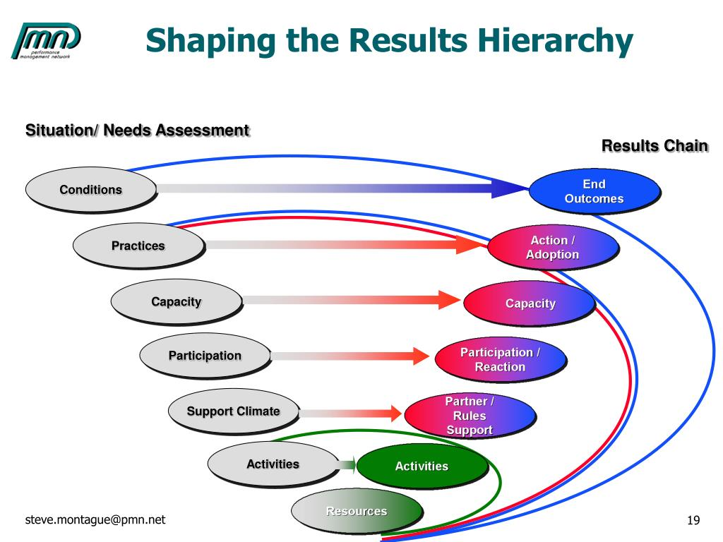 Shaping the Results Hierarchy