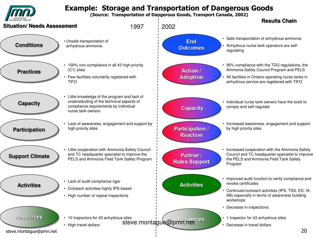 Example:  Storage and Transportation of Dangerous Goods