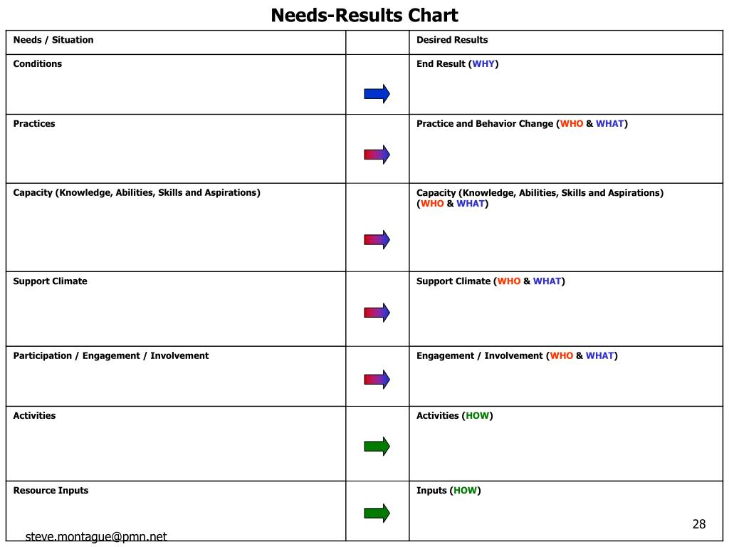 Needs-Results Chart