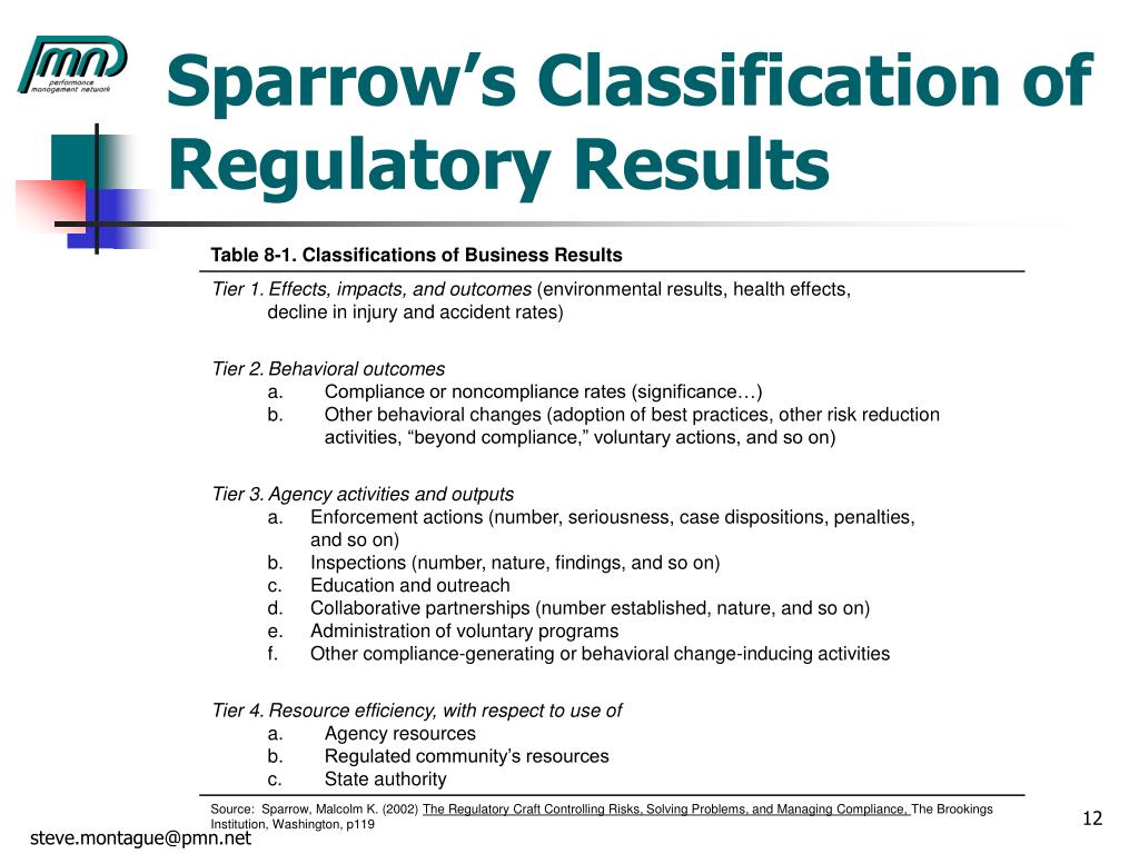 Sparrow's Classification of Regulatory Results