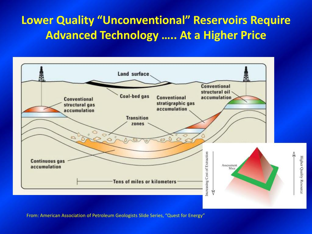 """Lower Quality """"Unconventional"""" Reservoirs Require Advanced Technology ….. At a Higher Price"""
