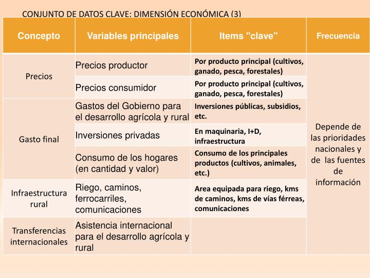 CONJUNTO DE DATOS CLAVE: DIMENSIÓN ECONÓMICA (3)