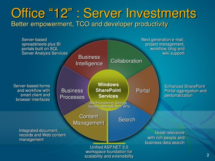 Office 12 server investments better empowerment tco and developer productivity